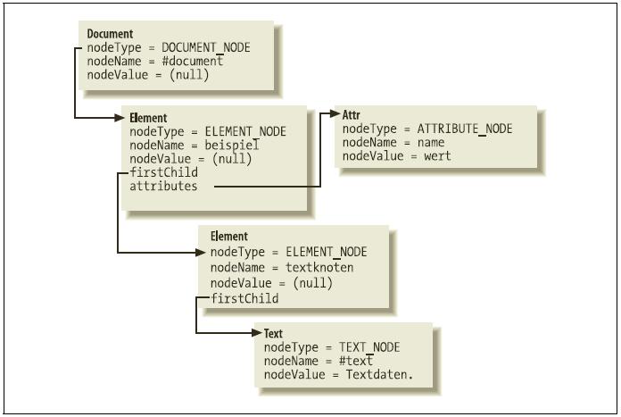 Data2type Gmbh Dom Spezielle Knotentypen