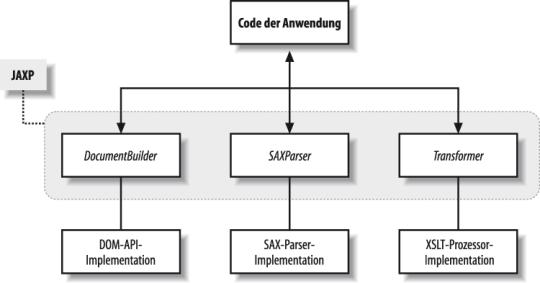 Data2type Gmbh Java Xslt Einfuhrung In Jaxp 1 1