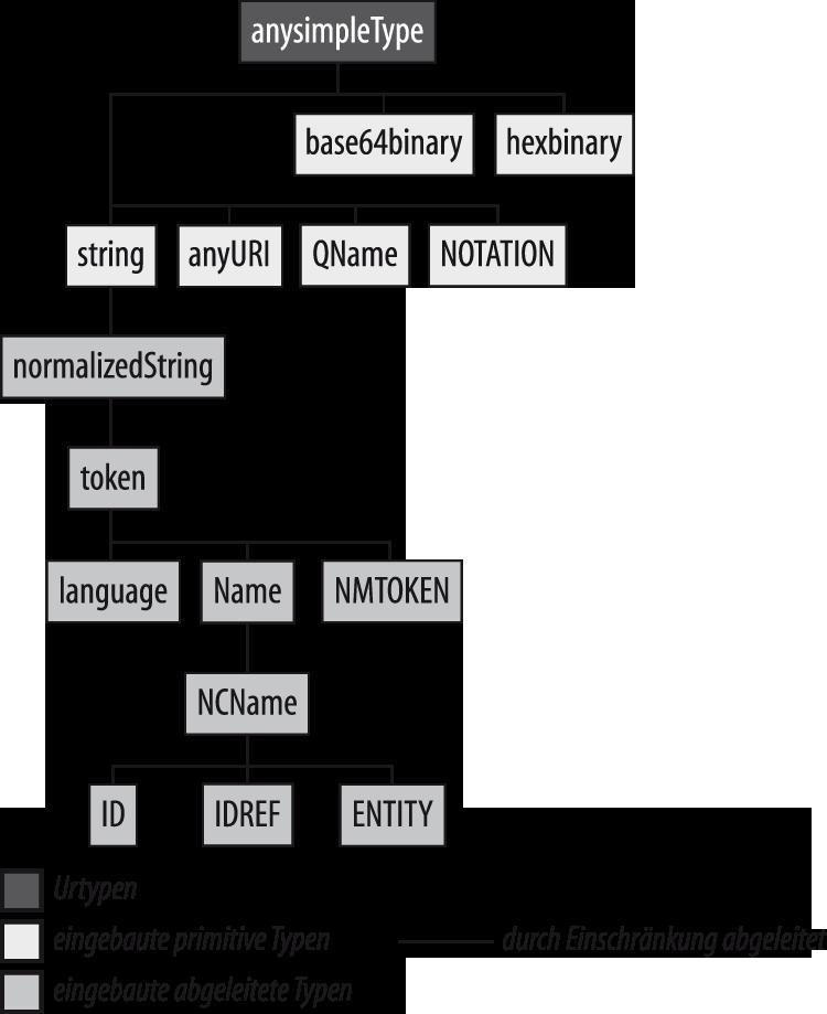 data2type GmbH: XML Schema | String-Datentypen