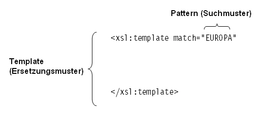xsl template match pattern image search results