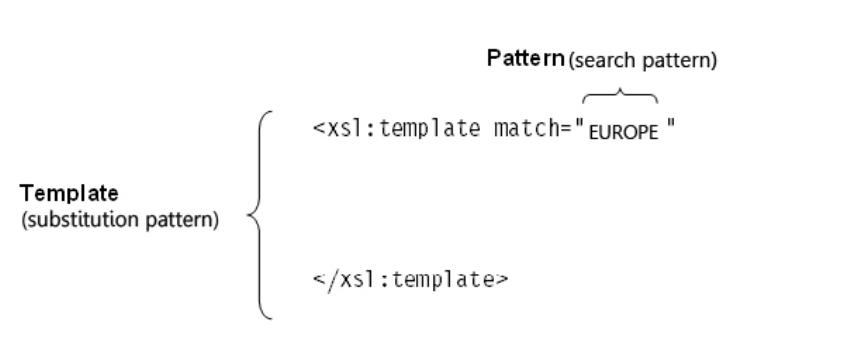 xsl apply templates mode - data2type gmbh xml technologies xslt xslt